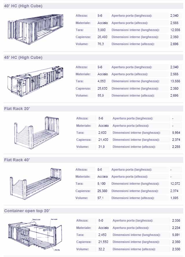 ContainerMisure1