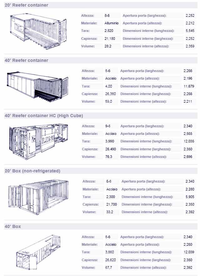 ContainerMisure2